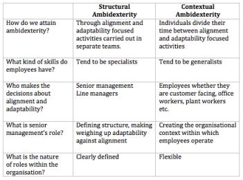 Structural & Contextual ambidexerity